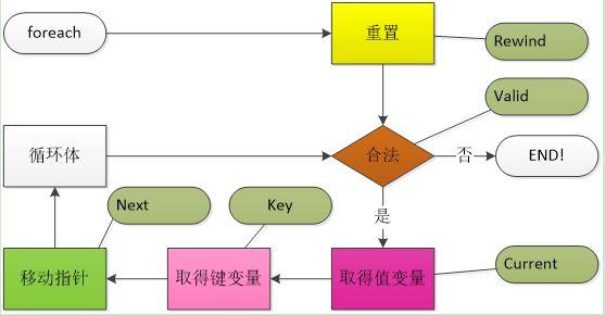 foreach-step
